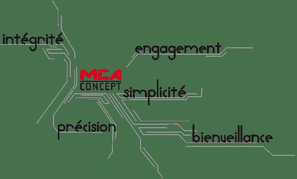 Image décrivant les valeurs de MCA Concept : Intégrité, Engagement, simplicité, précision et bienveillance